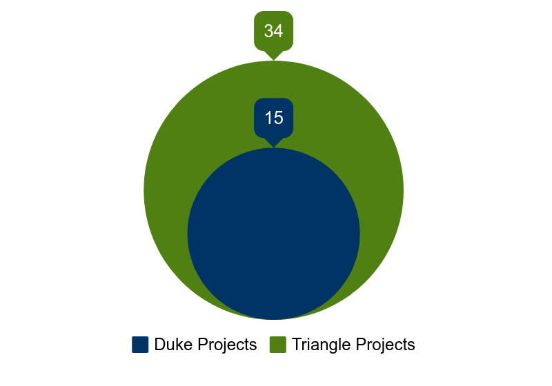 Currently supported: 15 Duke University projects, 34 Triangle Projects
