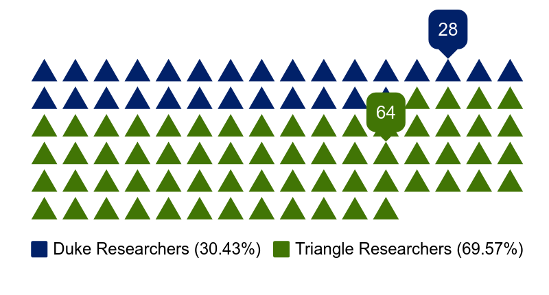 Currently supported: 28 Duke Researchers, 64 Triangle Researchers