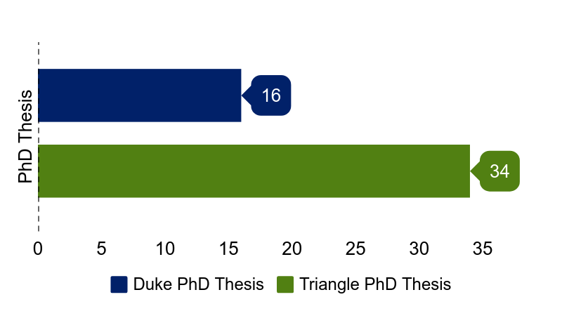 716 PhD thesis at Duke (34 Triangle) plus training for an additional 65 students